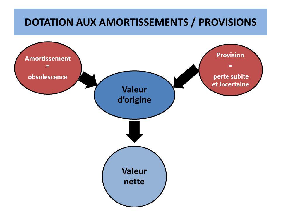 DOTATION AUX AMORTISSEMENTS / PROVISIONS