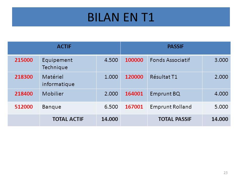 BILAN EN T1 ACTIF PASSIF 215000 Equipement Technique 4.500 100000