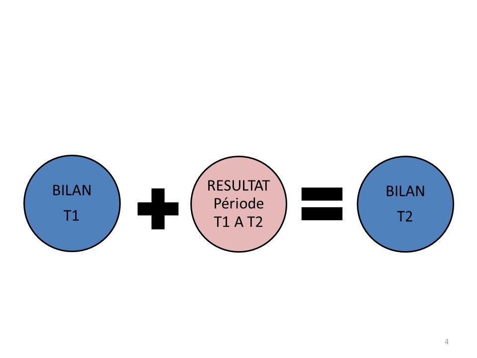 BILAN T1 RESULTAT Période T1 A T2 T2