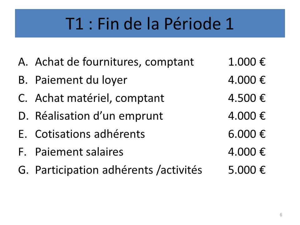 T1 : Fin de la Période 1 Achat de fournitures, comptant 1.000 €