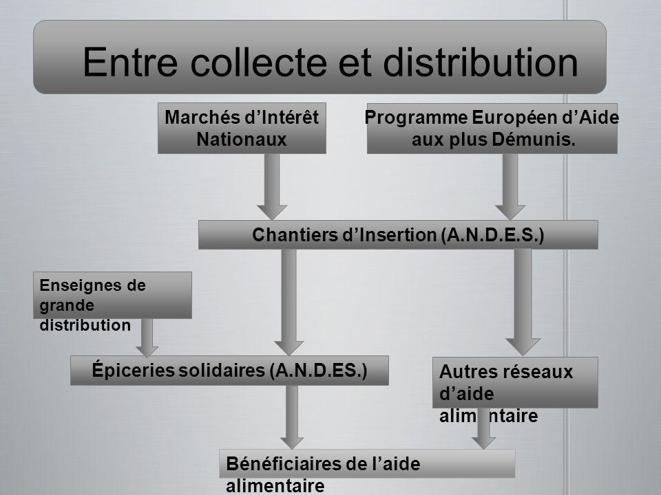Entre collecte et distribution