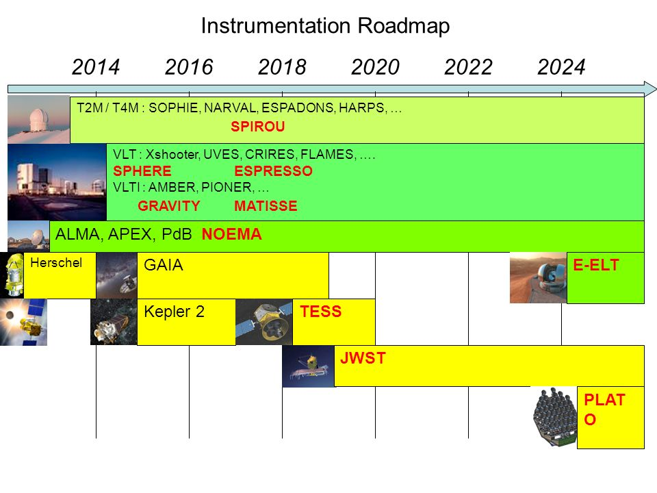Instrumentation Roadmap