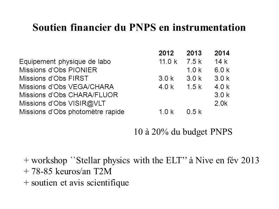 Soutien financier du PNPS en instrumentation