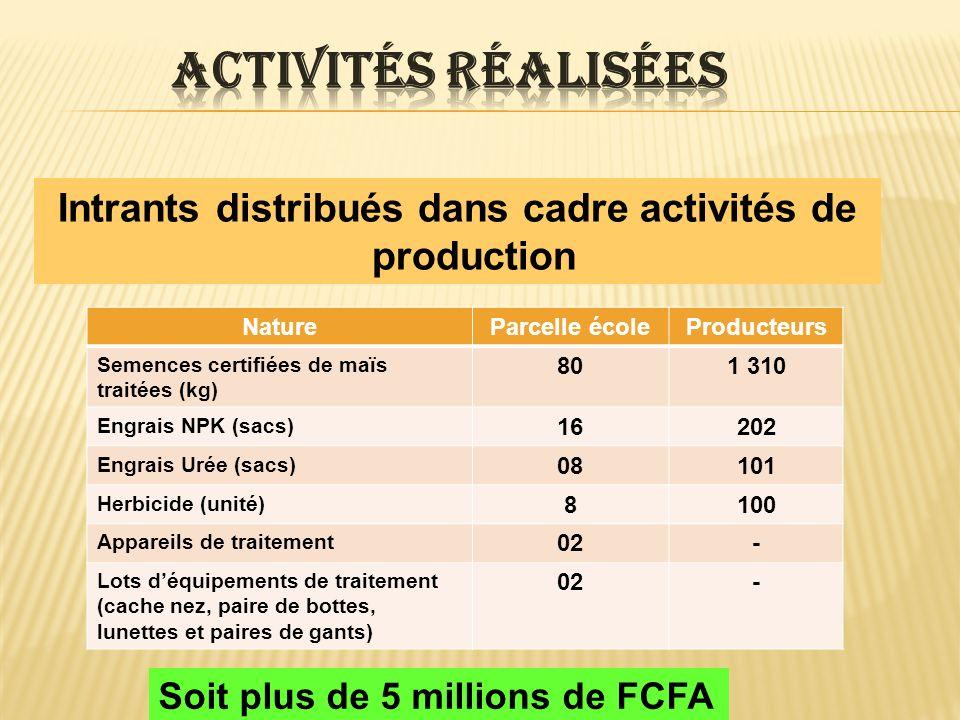 Intrants distribués dans cadre activités de production