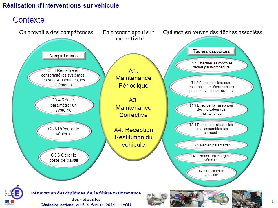 Contexte A1. Maintenance Périodique A3. Maintenance Corrective