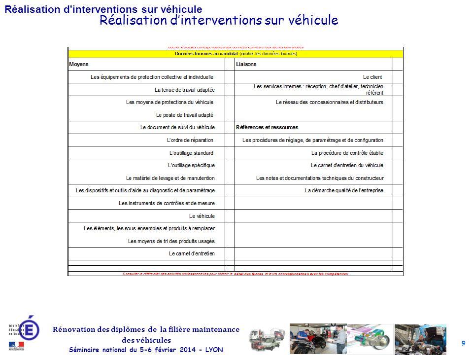 Réalisation d'interventions sur véhicule