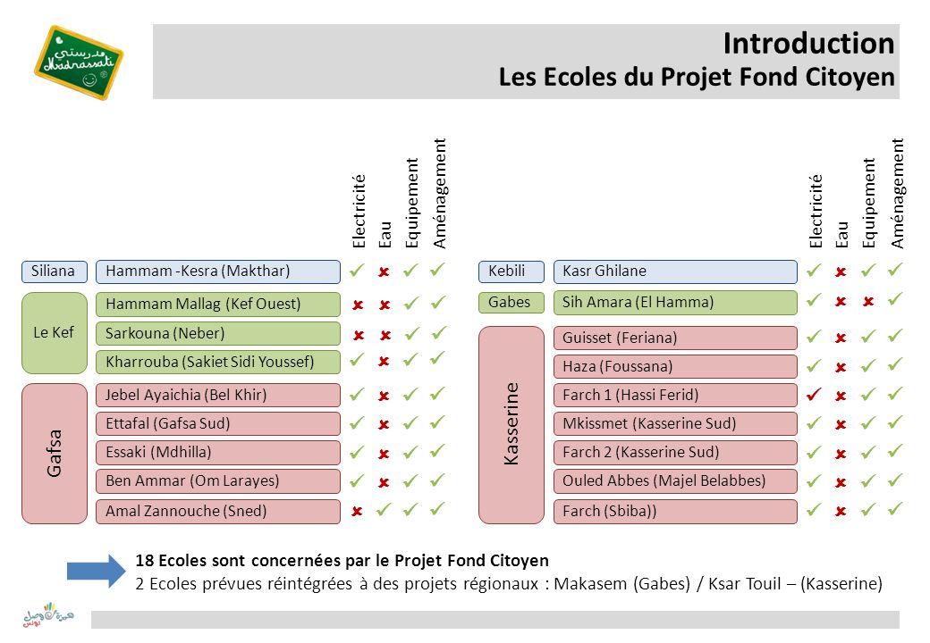 Introduction Les Ecoles du Projet Fond Citoyen