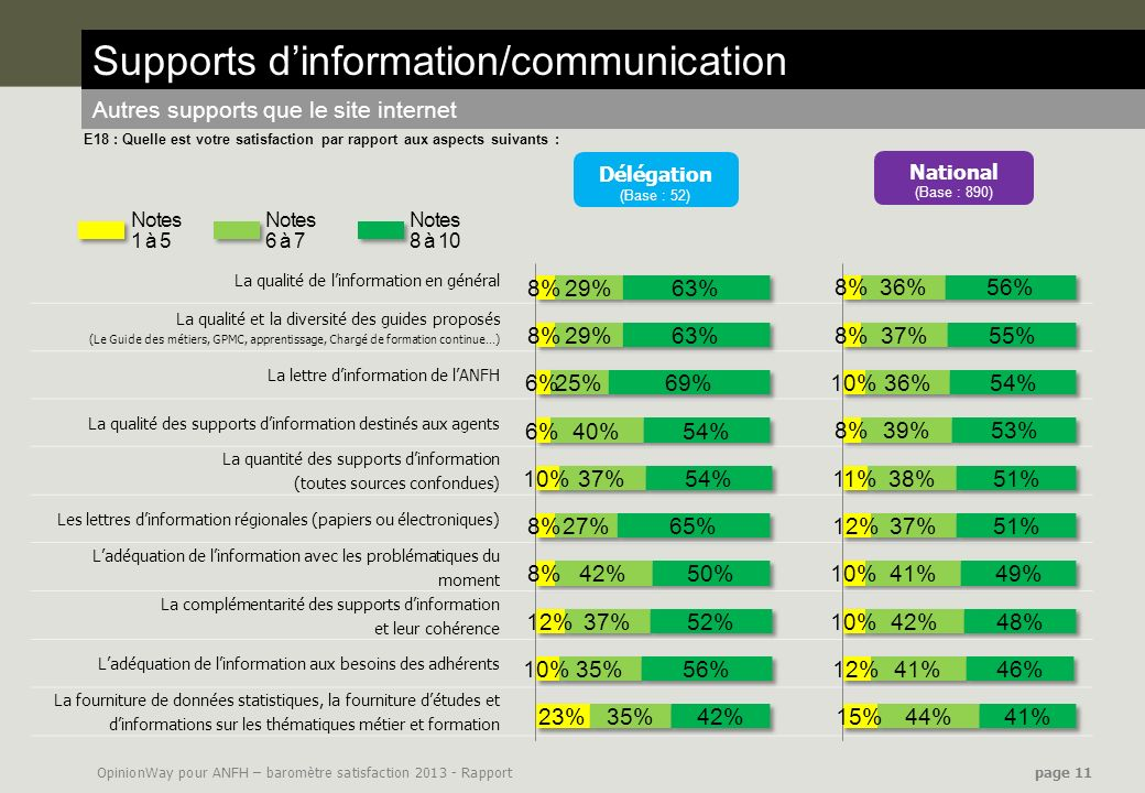 Supports d'information/communication
