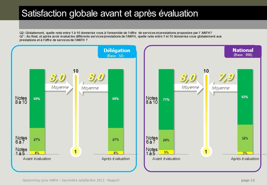 Satisfaction globale avant et après évaluation