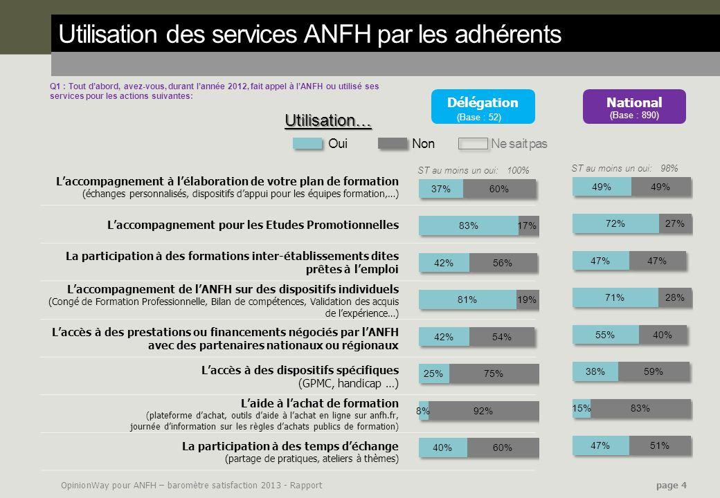 Utilisation des services ANFH par les adhérents