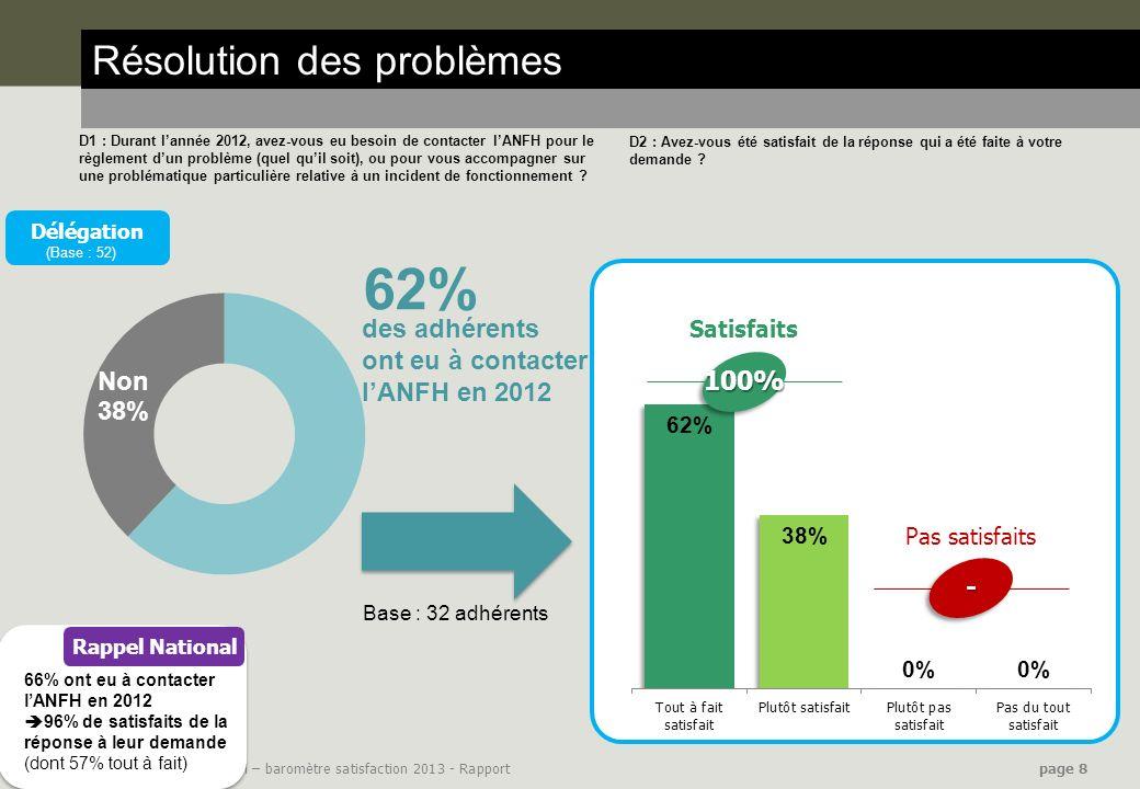 62% Résolution des problèmes des adhérents