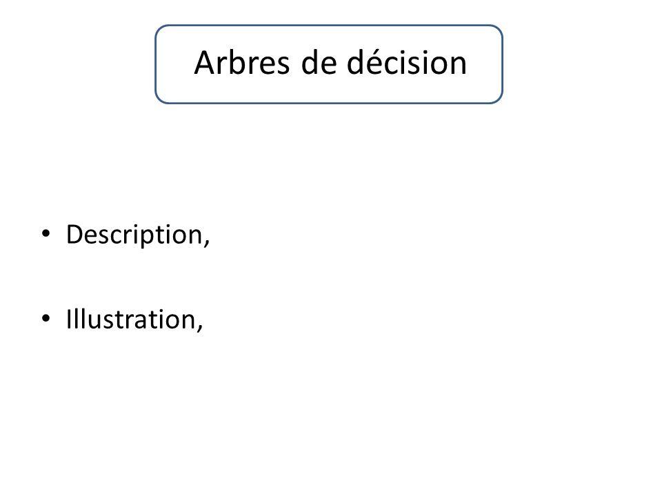 Arbres de décision Description, Illustration,