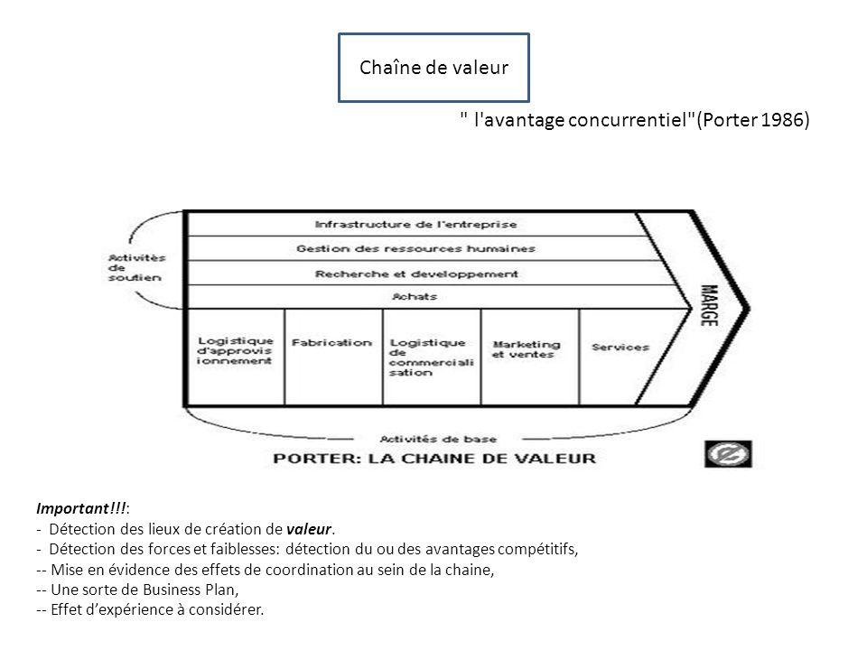Chaîne de valeur l avantage concurrentiel (Porter 1986)