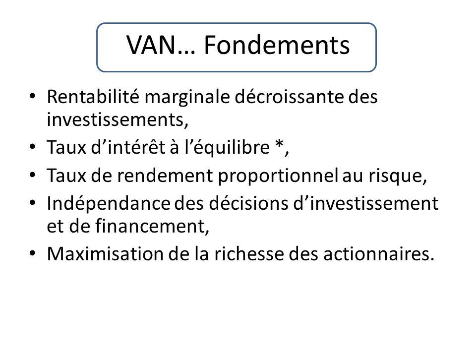 VAN… Fondements Rentabilité marginale décroissante des investissements, Taux d'intérêt à l'équilibre *,