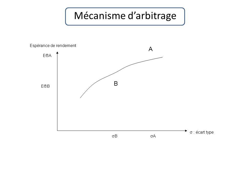 Mécanisme d'arbitrage