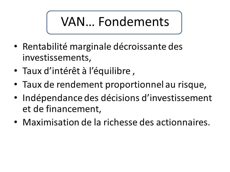 VAN… Fondements Rentabilité marginale décroissante des investissements, Taux d'intérêt à l'équilibre ,