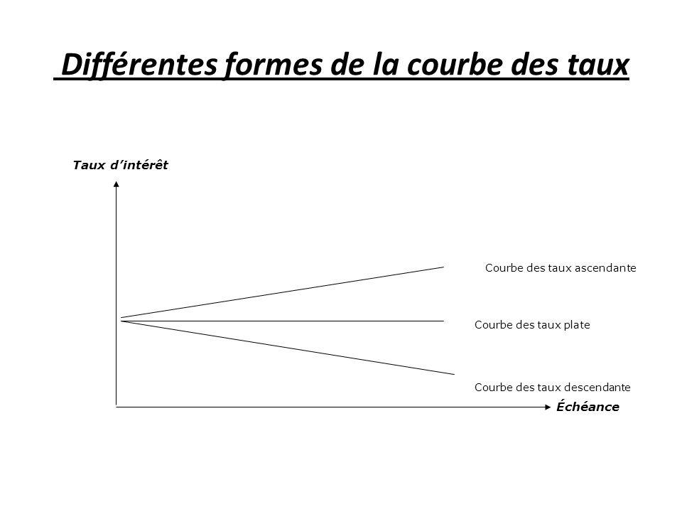 Différentes formes de la courbe des taux