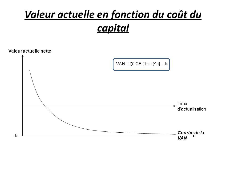 Valeur actuelle en fonction du coût du capital