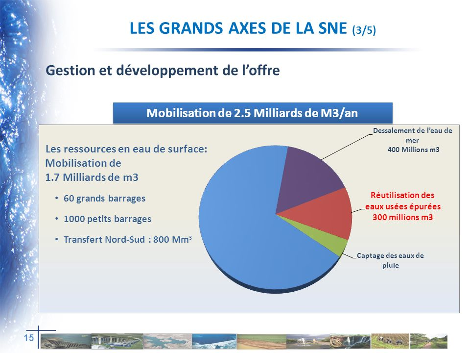 LES GRANDS AXES DE LA SNE (3/5) Mobilisation de 2.5 Milliards de M3/an