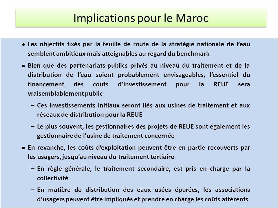 Implications pour le Maroc