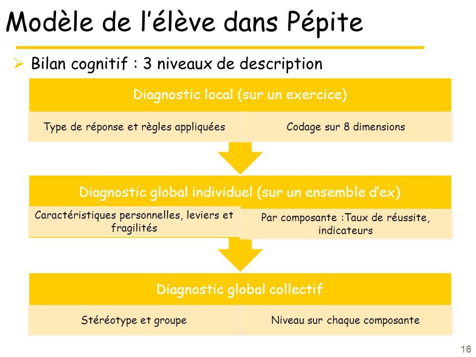 Modèle de l'élève dans Pépite