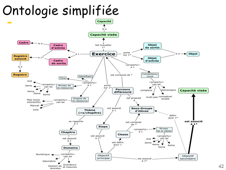Ontologie simplifiée