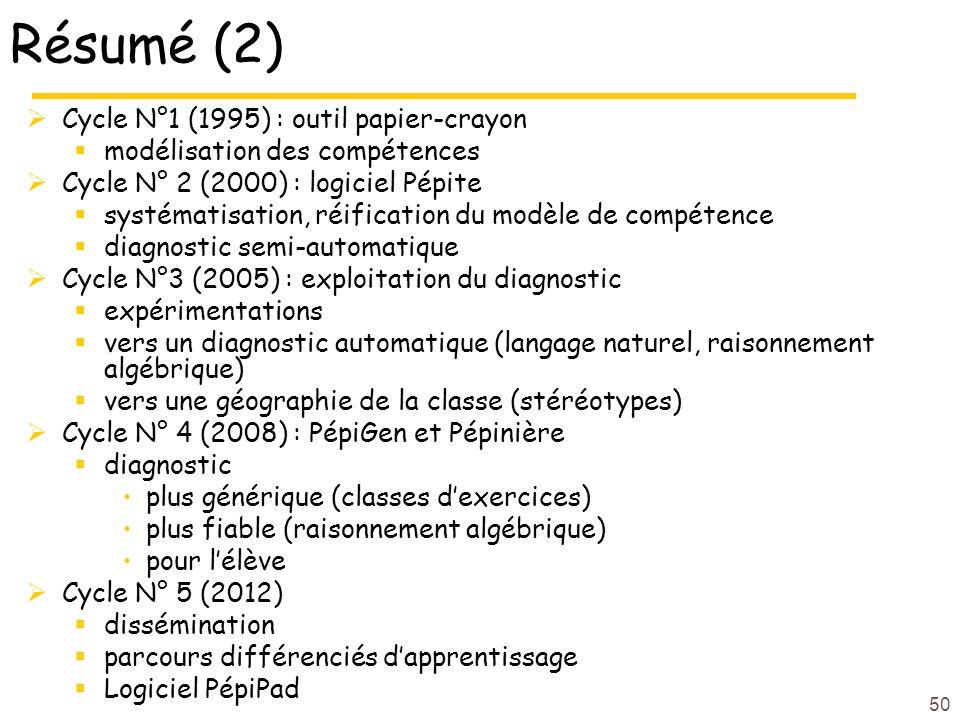 Résumé (2) Cycle N°1 (1995) : outil papier-crayon