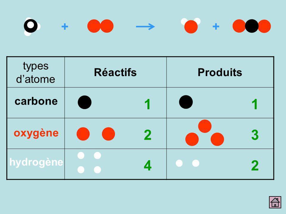 1 1 2 3 4 2 + + types d'atome Réactifs Produits carbone oxygène