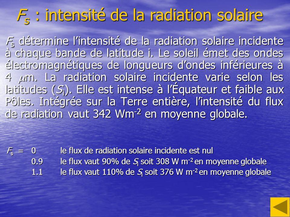 Fs : intensité de la radiation solaire