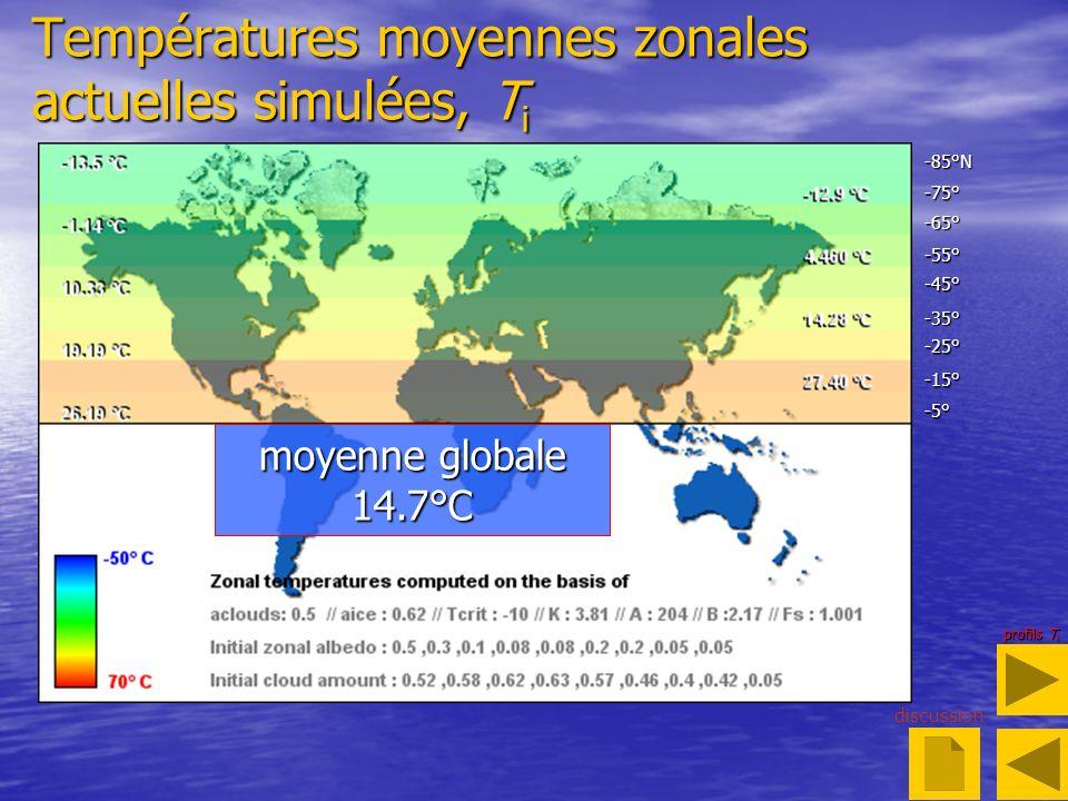 Températures moyennes zonales actuelles simulées, Ti