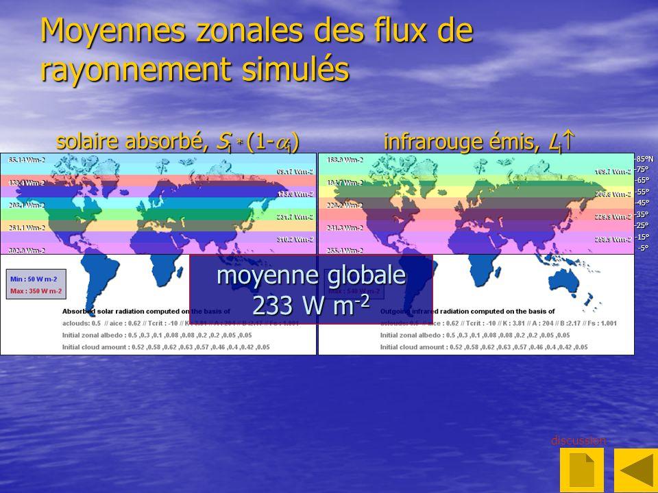 Moyennes zonales des flux de rayonnement simulés