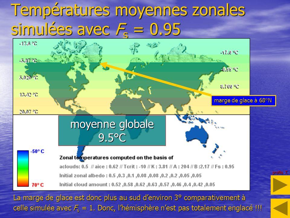 Températures moyennes zonales simulées avec Fs = 0.95