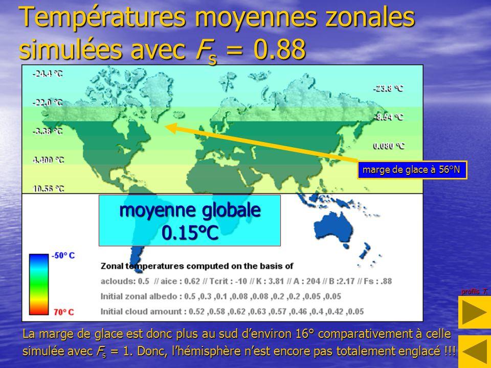 Températures moyennes zonales simulées avec Fs = 0.88