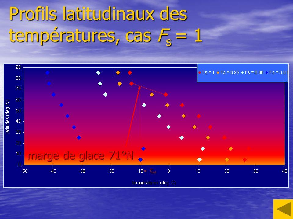 Profils latitudinaux des températures, cas Fs = 1