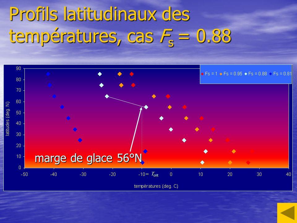 Profils latitudinaux des températures, cas Fs = 0.88