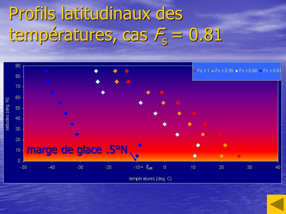 Profils latitudinaux des températures, cas Fs = 0.81