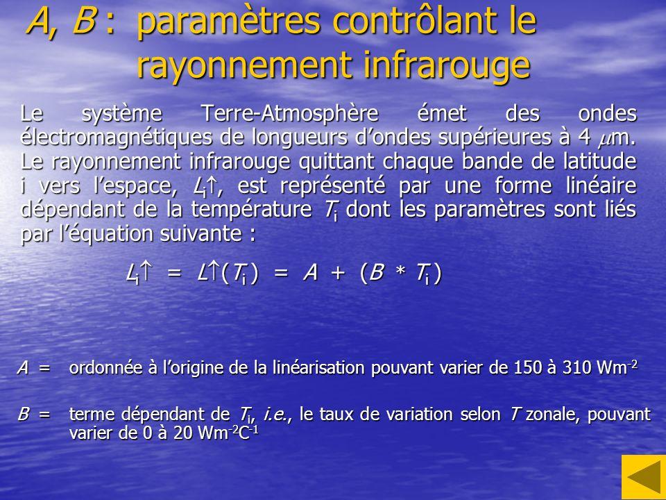 A, B : paramètres contrôlant le rayonnement infrarouge