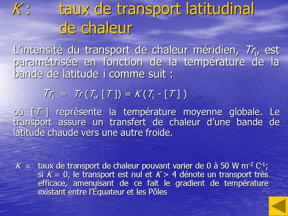 K : taux de transport latitudinal de chaleur