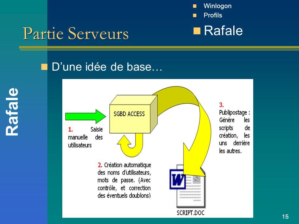 Winlogon Profils Rafale Partie Serveurs D'une idée de base… Rafale