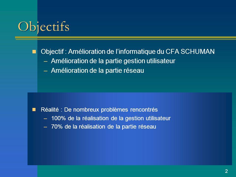 Objectifs Objectif : Amélioration de l'informatique du CFA SCHUMAN