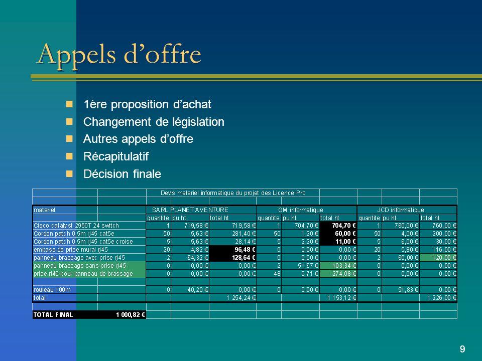 Appels d'offre 1ère proposition d'achat Changement de législation