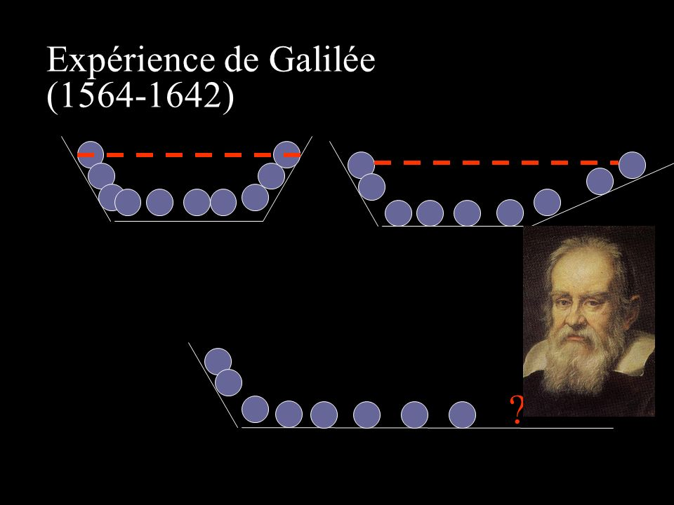 Expérience de Galilée (1564-1642)