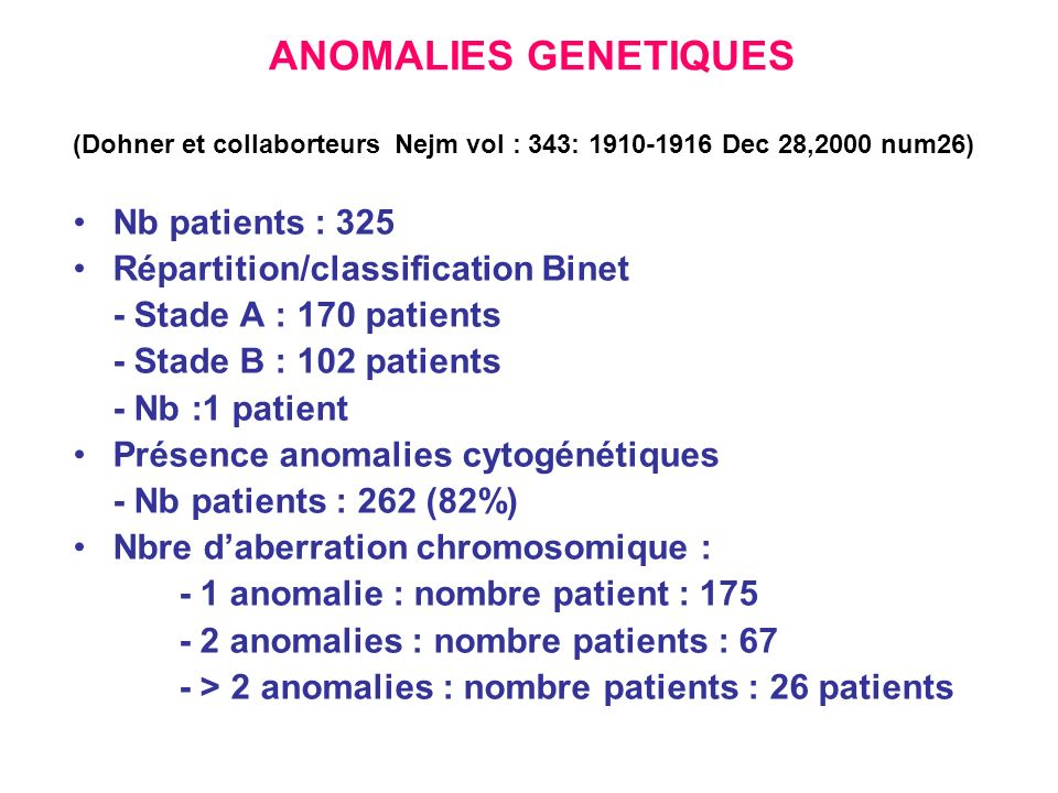 ANOMALIES GENETIQUES Nb patients : 325