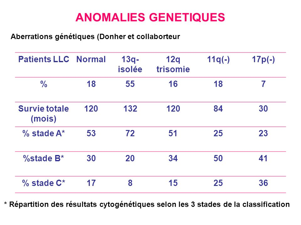 ANOMALIES GENETIQUES Patients LLC Normal 13q- isolée 12q trisomie