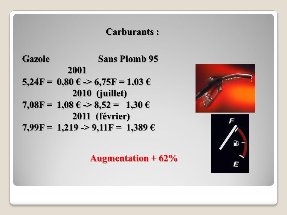 Carburants : Gazole Sans Plomb 95. 2001. 5,24F = 0,80 € -> 6,75F = 1,03 € 2010 (juillet)