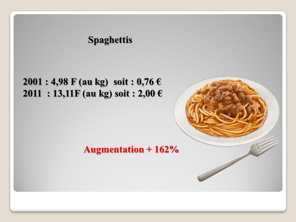 Spaghettis 2001 : 4,98 F (au kg) soit : 0,76 € 2011 : 13,11F (au kg) soit : 2,00 € Augmentation + 162%