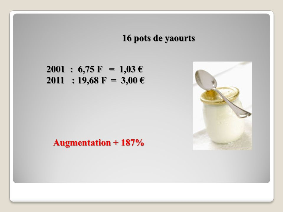 16 pots de yaourts 2001 : 6,75 F = 1,03 € 2011 : 19,68 F = 3,00 € Augmentation + 187%