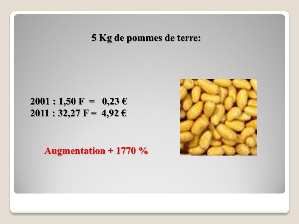 5 Kg de pommes de terre: 2001 : 1,50 F = 0,23 € 2011 : 32,27 F = 4,92 € Augmentation + 1770 %