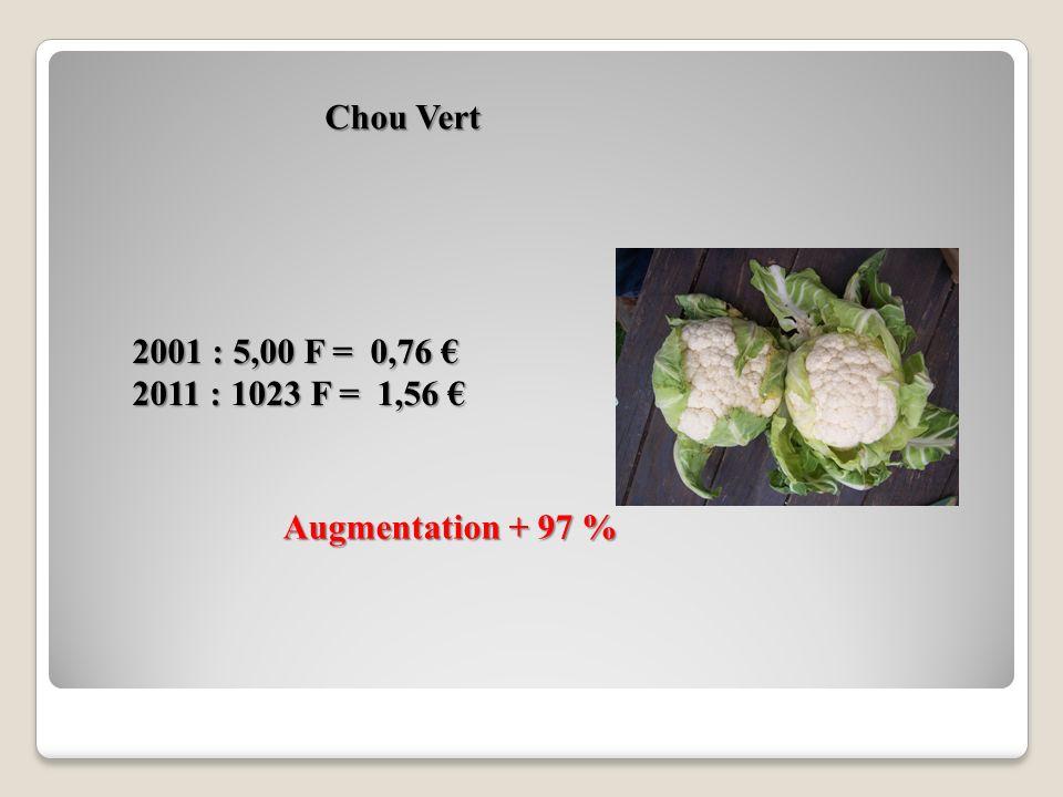 Chou Vert 2001 : 5,00 F = 0,76 € 2011 : 1023 F = 1,56 € Augmentation + 97 %