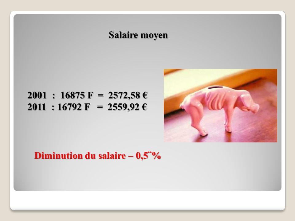 Salaire moyen 2001 : 16875 F = 2572,58 € 2011 : 16792 F = 2559,92 € Diminution du salaire – 0,5¨%